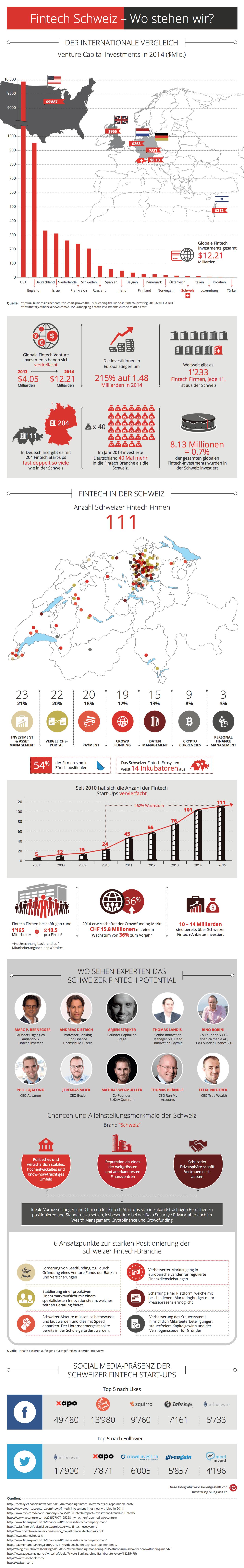 Fintech Infografik