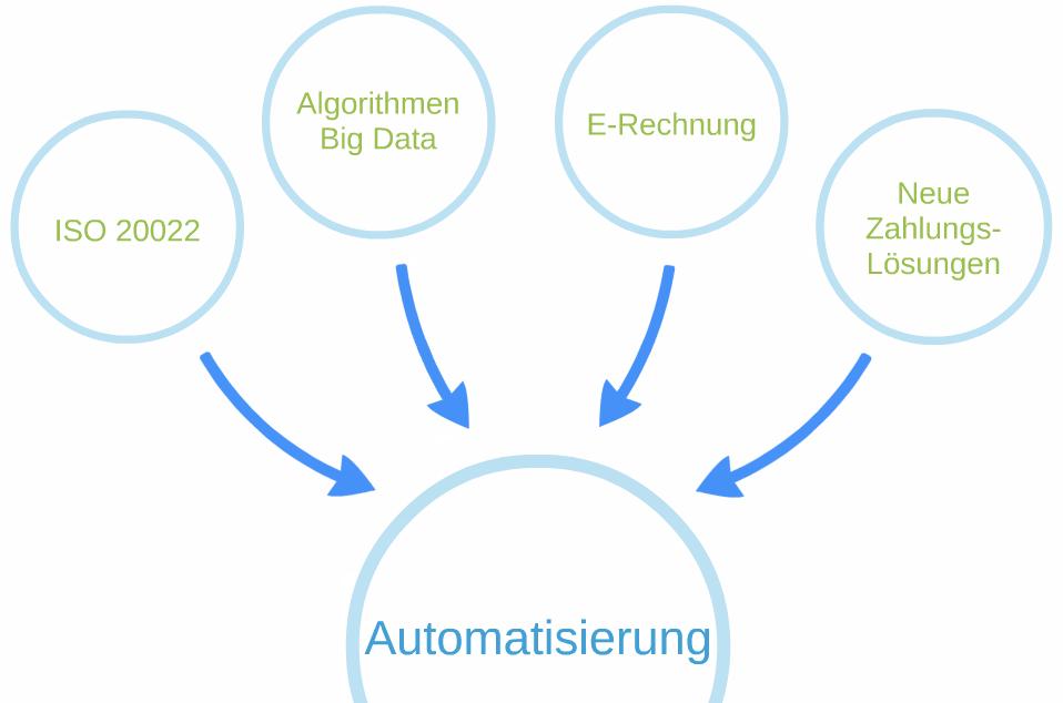 Buchführung in Zukunft - Automatisierung der Buchhaltung