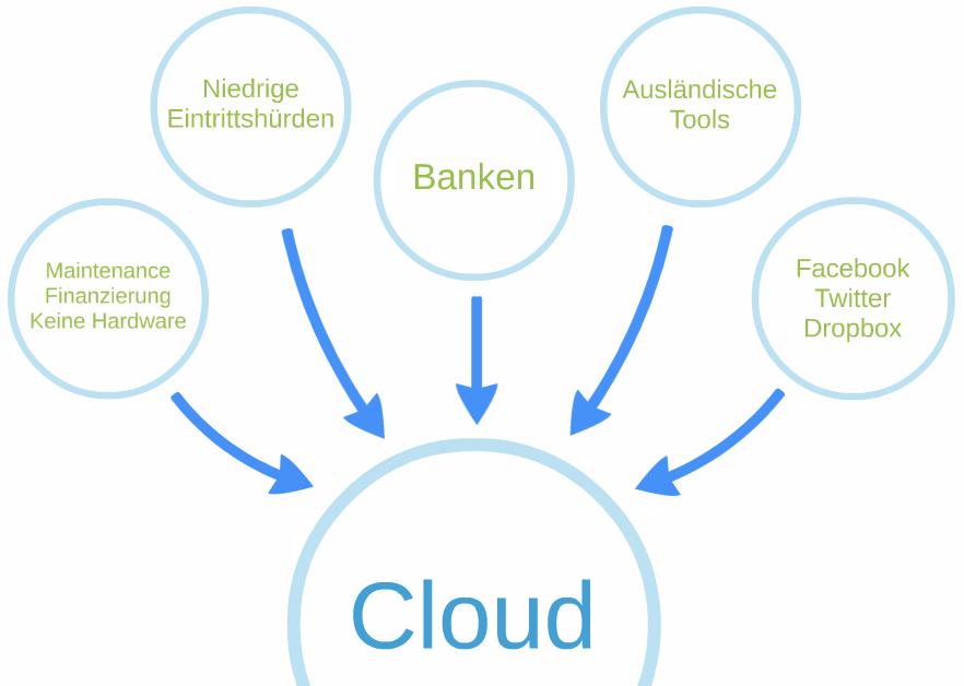 Buchführung in Zukunft - Einflussfaktoren Cloud