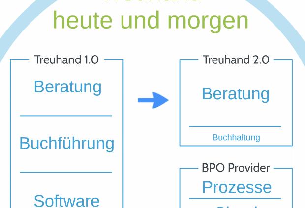 Buchführung in Zukunft - Treuhand 2.0