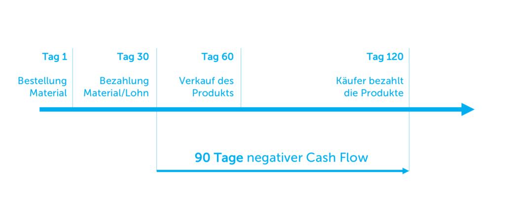 zyklus-des-cash-flow