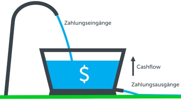 Cashflow berechnen und optimieren