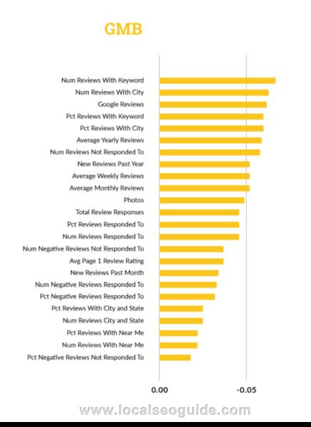 Kundenbewertungen im Internet sind offensichtlich ein treibender Faktor für das Ranking in den Ergebnissen des Google My Business-Pakets.