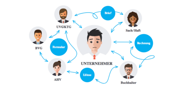 Digitale Komplettlösung für Unternehmer