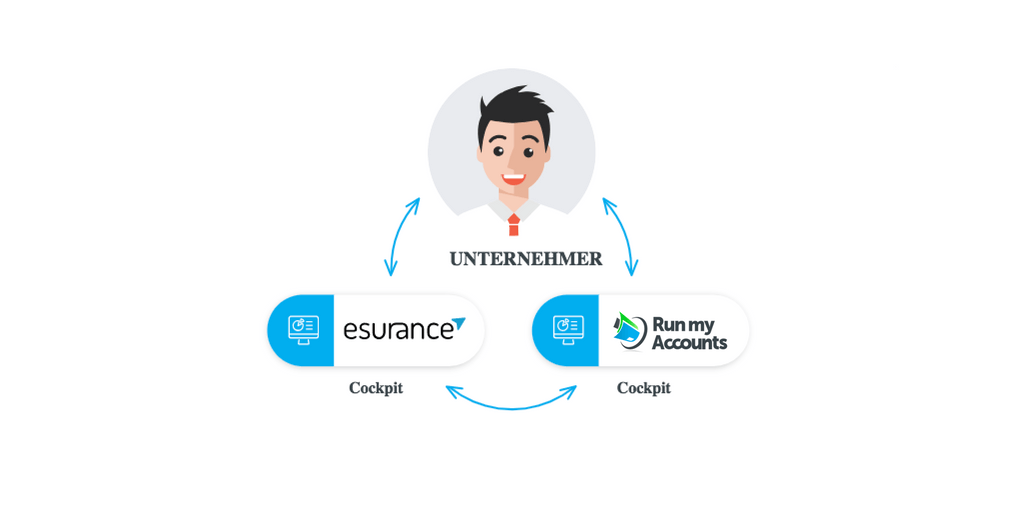 Buchhaltung und Versicherungen für Unternehmer