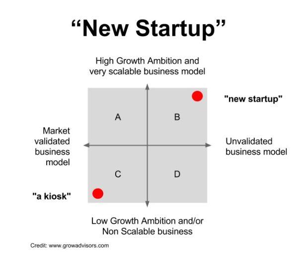 Definition Startups_Blogbeitrag