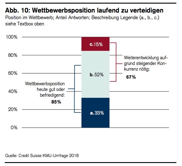 Wettbewerbsfähigkeit Schweizer KMU