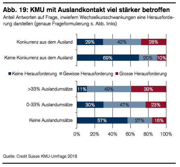 Schweizer KMU Wechselkurs