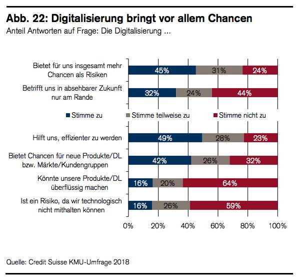 Schweizer KMU Digitalisierung
