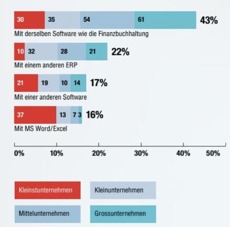 Digitalisierung der Buchhaltung in der Schweiz - Ausgangsrechnung