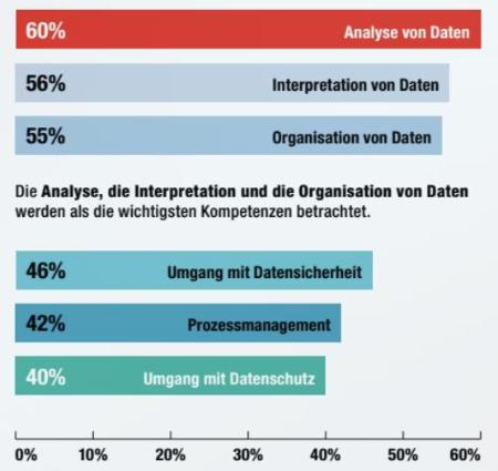 Digitalisierung der Buchhaltung in der Schweiz - Kompetenzen