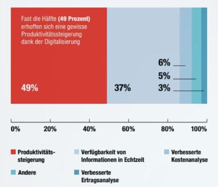 Digitalisierung der Buchhaltung in der Schweiz - Nutzen