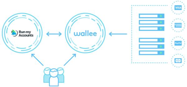 Kreditkarten-Buchhaltung eines Online Shops