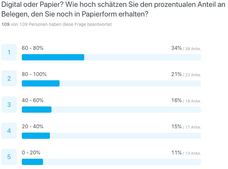 Buchhaltungs-Umfrage 2020: Digital oder Papier? Wie hoch ist der prozentuale Anteil an Belegen, den Sie in Papierform erhalten?