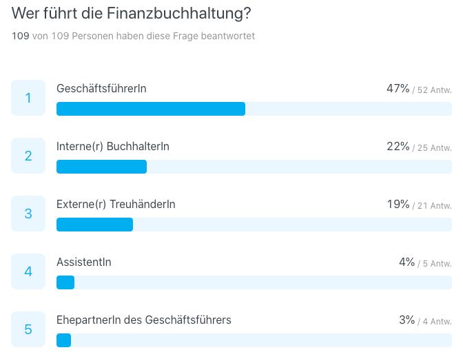 Buchhaltungs-Umfrage 2020: wer führt die Finanzbuchhaltung?